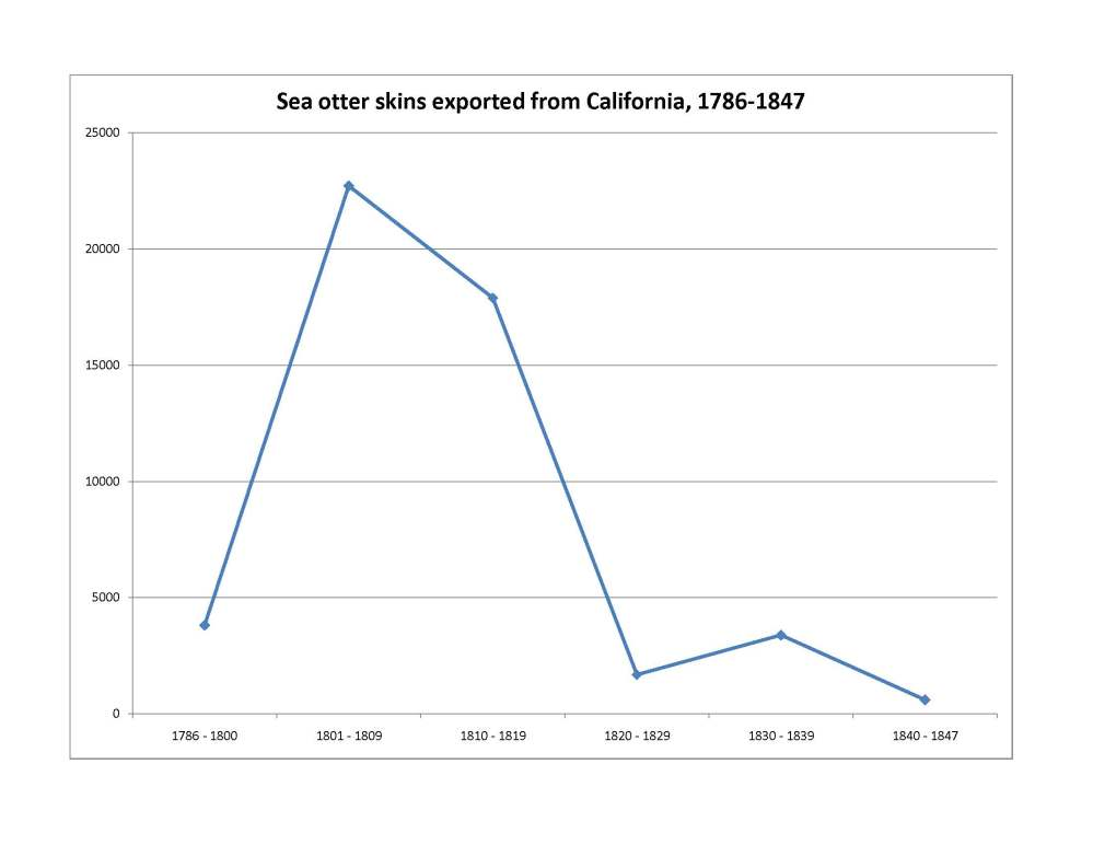 medium resolution of the graph of jones s data not only confirms the alaskan sea otter s abundance but is further evidence that aleuts and russians were a deadly combination
