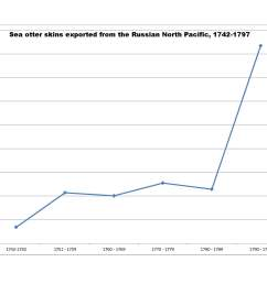 the graph of jones s data not only confirms the alaskan sea otter s abundance but is further evidence that aleuts and russians were a deadly combination  [ 2200 x 1700 Pixel ]