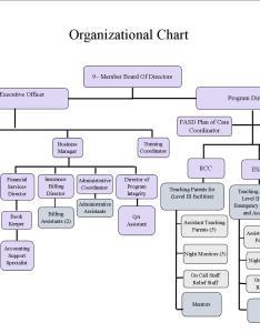 Image also organizational structure alaskaniris rh wordpress