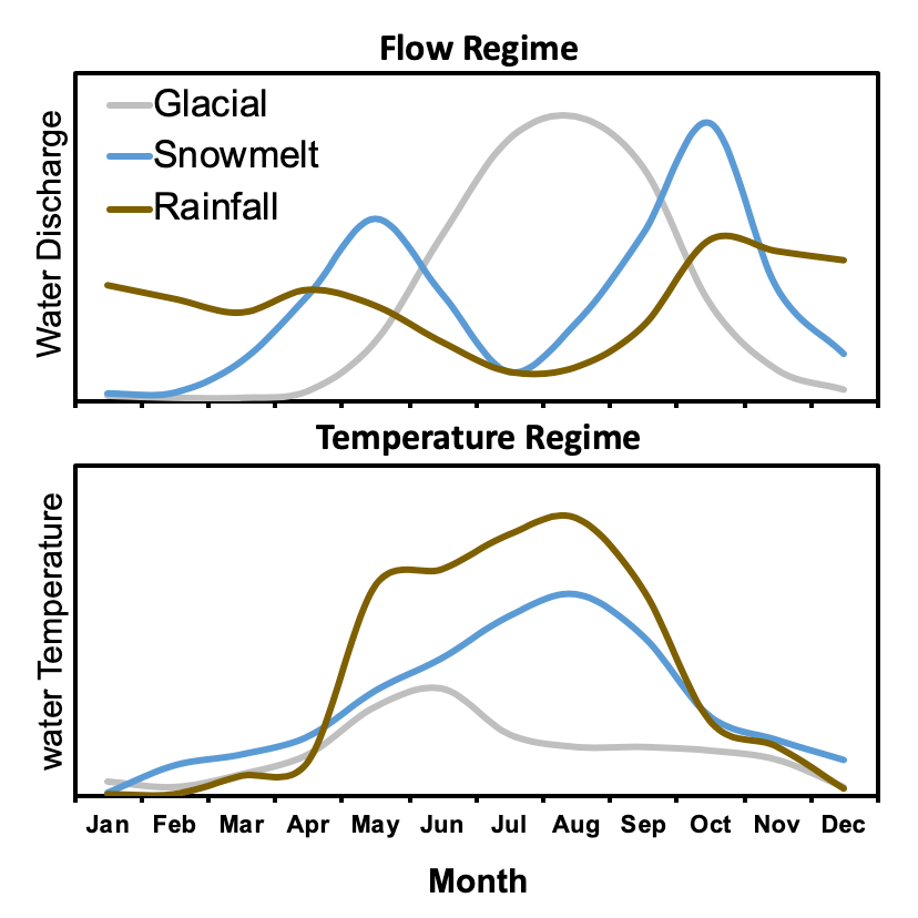 graphs showing flow regime and temperature regime of different stream types