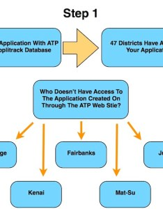 Below is  flow chart of the process application also instructions rh alaskateacher
