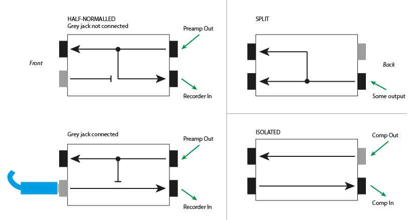 Ultra-simple patchbay for tracking question- with pictures