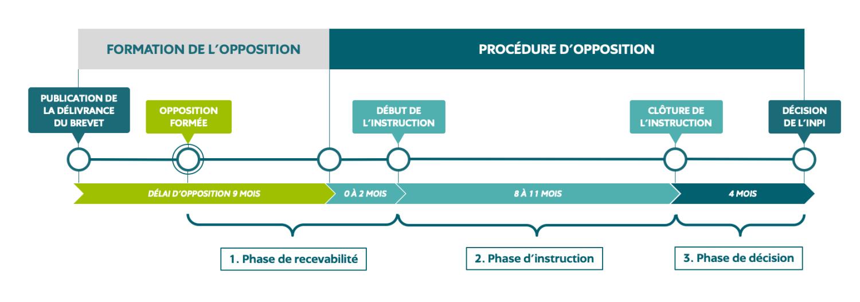 Loi PACTE : schéma de la nouvelle procédure d'opposition à l'encontre d'un brevet
