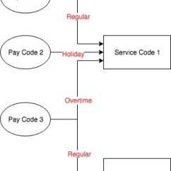 Relationship Code Diagram Emx3 Soft Starter Wiring The Between Service Codes Pay Bill And But 3 Is Serving Both As Overtime For 1 Regular 2