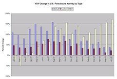 ForeclosureGraph from ForeclosurePulse Blog