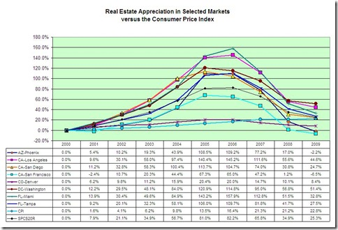 RealEstateAppreciation2009