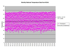NOAAMonthlyTemperatureData
