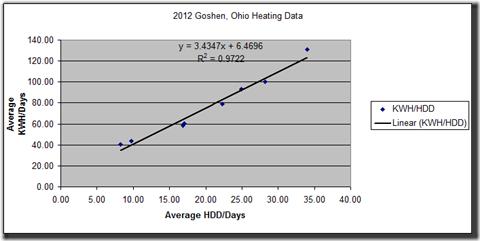 2012 Goshen Heating Regression