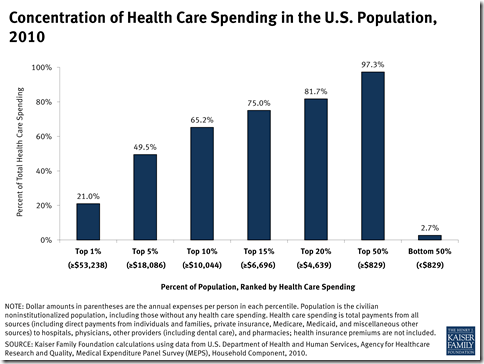 concentration-of-health-care-spending-in-the-u-s-population-2010-healthcosts