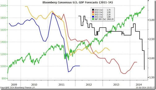 GDP_optimism1