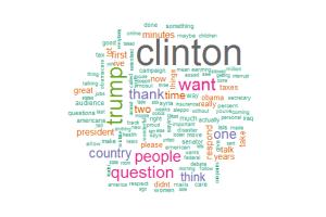 Word Cloud For Clinton, Cooper, Raddatz, and Trump