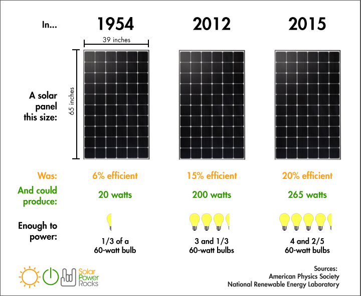 How Much Power Can A Solar Panel Generate Alba Energy