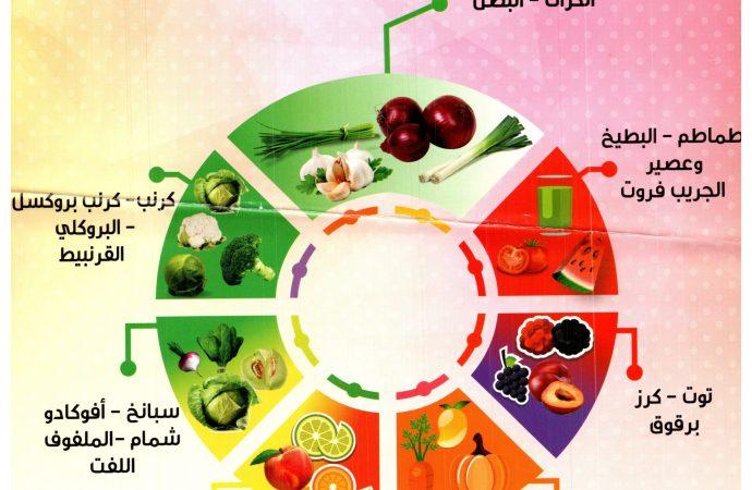 لون صحتك بألوان الخضار والفواكه للوقاية من السرطان