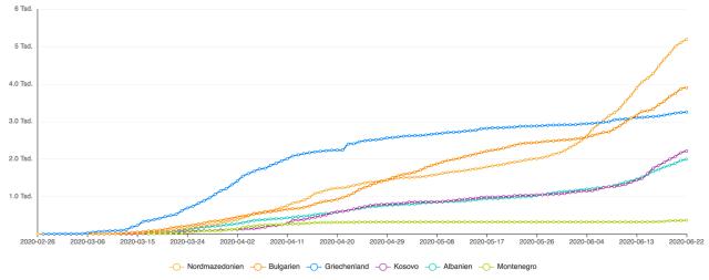 Vergleich von Covid-19-Fallzahlen in verschiedenen Ländern des Balkans (Griechenland, Albanien, Kosova, Montenegro, Nordmazeonien, Bulgarien) für den 22. Juni 2020