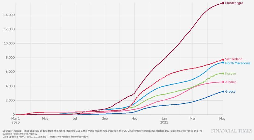 Coronavirus Vergleich Länder Südbalkan 3. Mai 2021