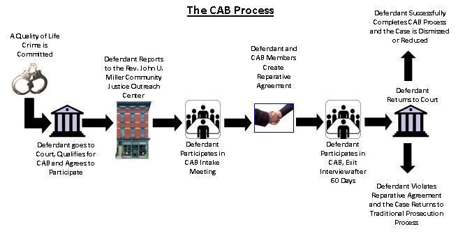CAB Walkthrough