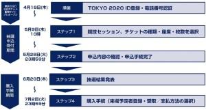 オリンピック チケット 名義 変更