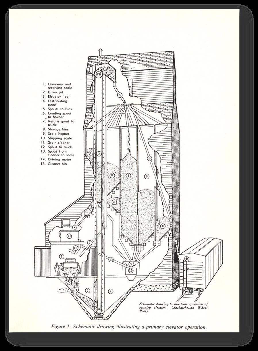 medium resolution of ever wonder how a grain elevator worked retroactive snow blower diagram grain leg diagram