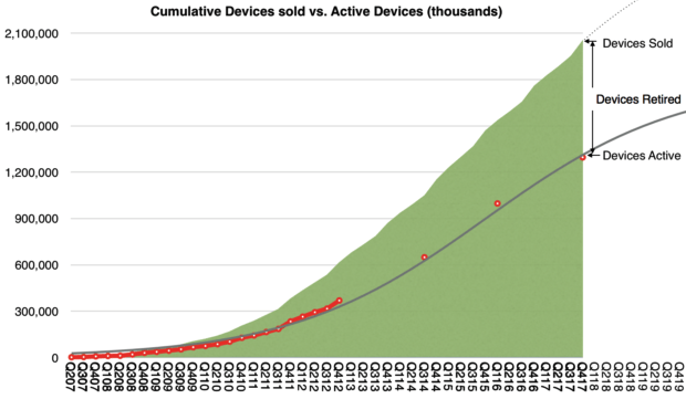 Apple devices sold vs active