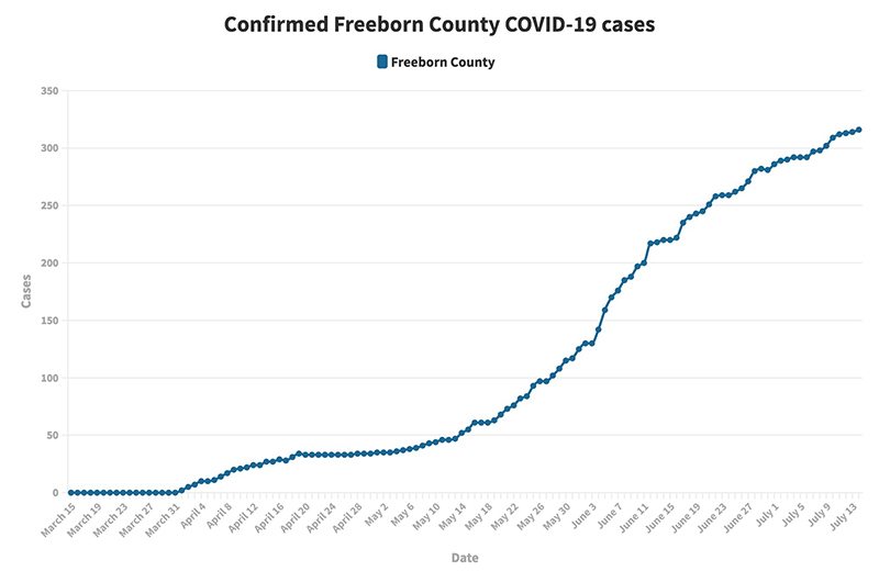 Daily COVID-19 update: 14 new cases reported in Steele