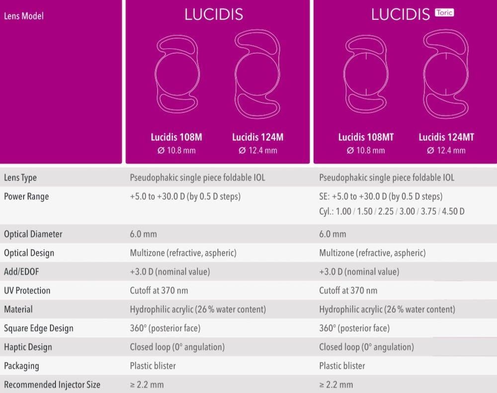 Lucidis