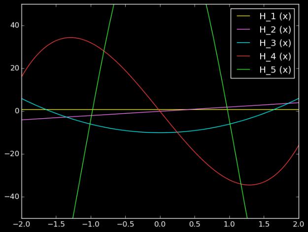 Hermite Polynomials