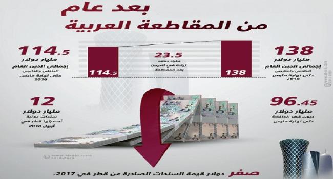 ديون قطر تلتهم ناتجها الإجمالي .. وقمة بيروت تعمق عزلة تميم