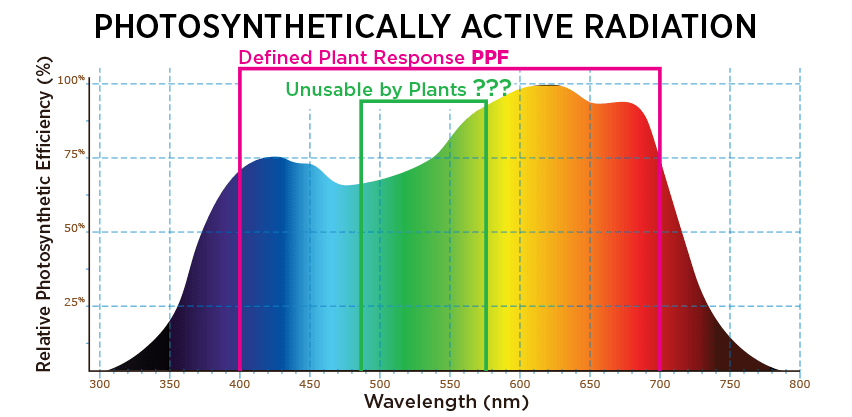 Led Full Spectrum Grow Light