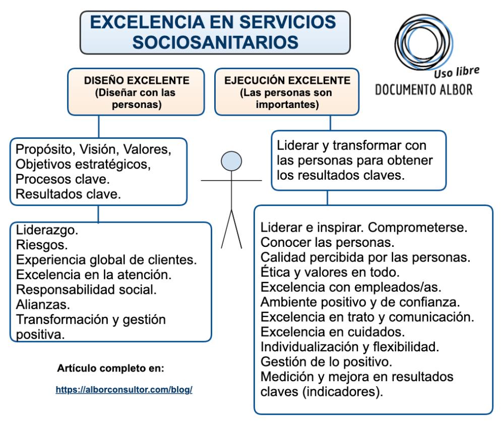 Excelencia en servicios sociosanitarios
