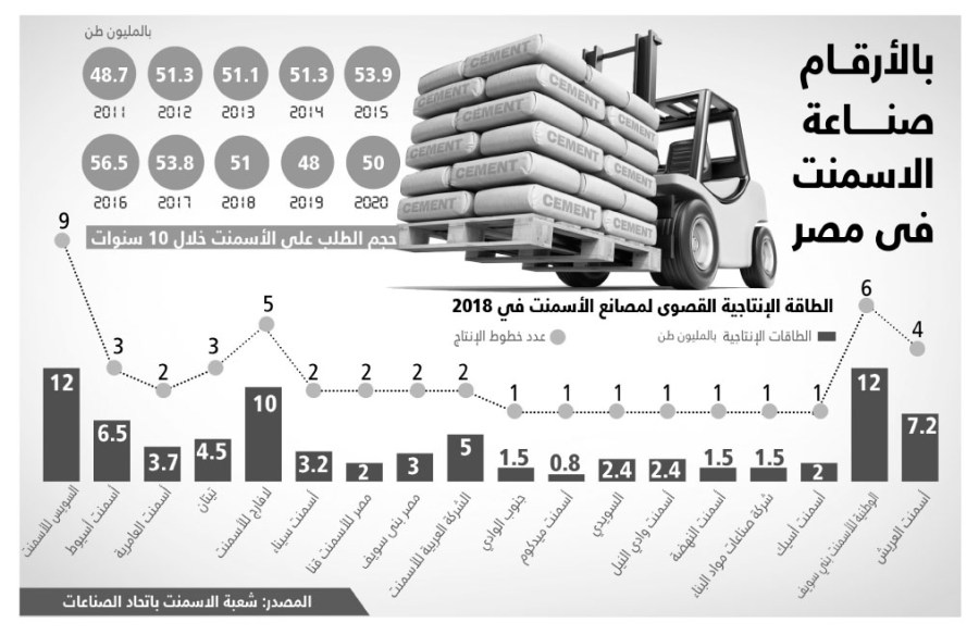 ارتفاع التكاليف وزيادة المعروض يدفعان مصانع الأسمنت لخفض