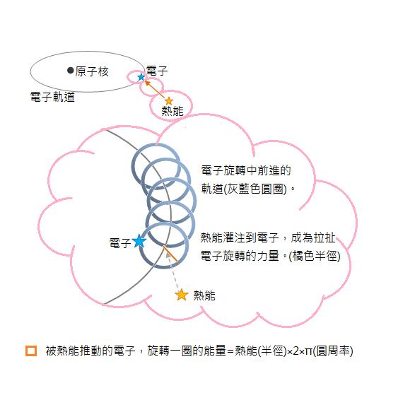 軌道 電子 電子f軌道(原子軌道)