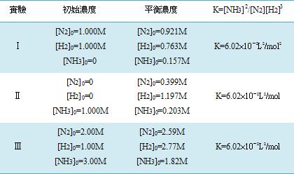 平衡常數Equilibrium Constant與 平衡位置Equilibrium Position - 加百列的部落格 - udn部落格