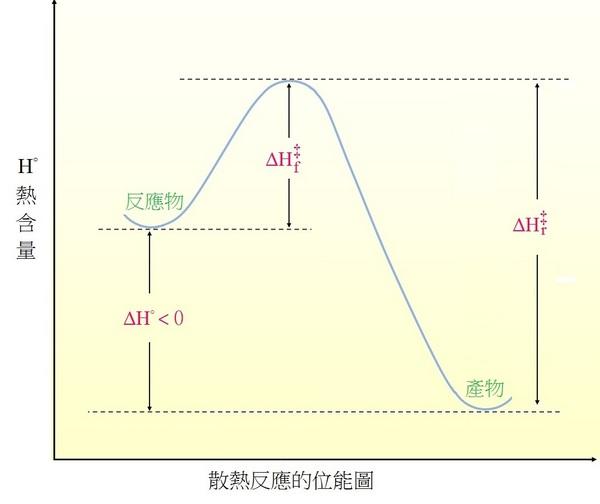 熱力學:初始與最終狀態 Thermodynamics:Initial and Final State - 加百列的部落格 - udn部落格