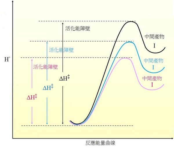 動力學:比較反應的速率 Kinetics:Relative Rates from Reaction Profiles - 加百列的部落格 - udn部落格