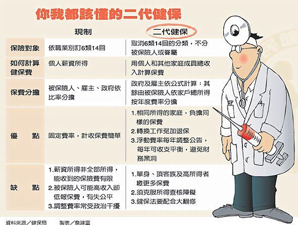 圖表》 健保 現制與 二代健保 比較表