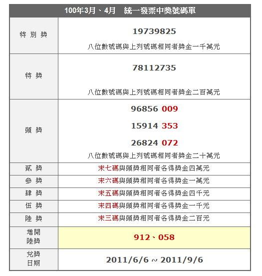 2011統一發票中獎號碼-100年3月,4月 - 良雨齋 - udn部落格