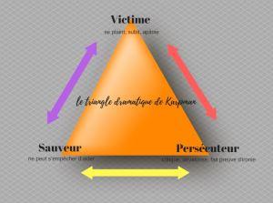 Le triangle de Karpman expliqué aux enfants