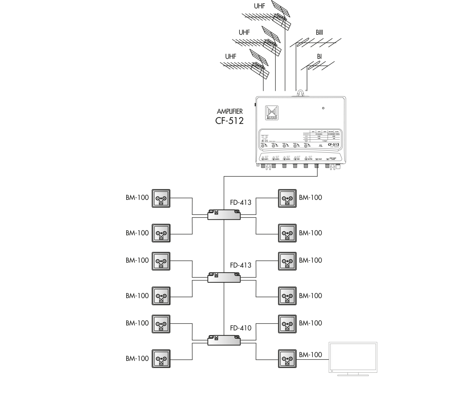 hight resolution of the distribution takes place in a tree pattern using splitters this type of distribution allows the signal levels to be balanced across all installations