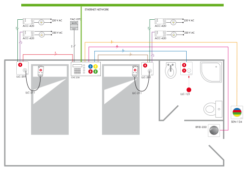 small resolution of schematic of multiple rooms without audio and 2 colours via the chc 129 control panel