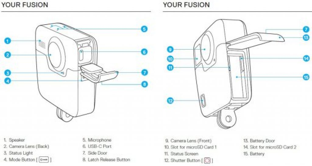 The GoPro Fusion-What To Expect