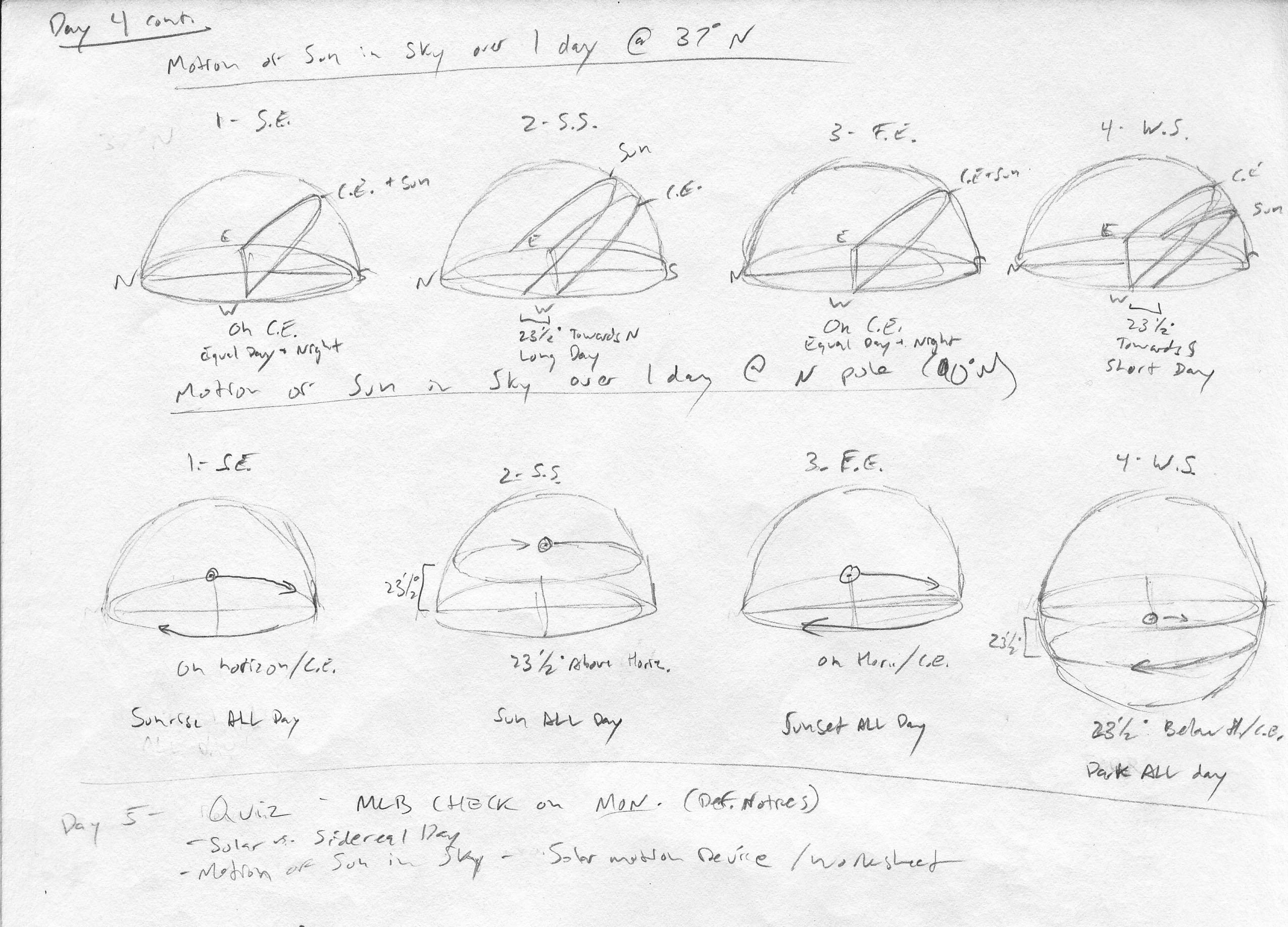 Teacher Resources: Astronomy at Portland Waldorf High School