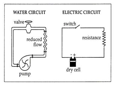 PWHS: EM: Basic Circuits and Ohm's Law