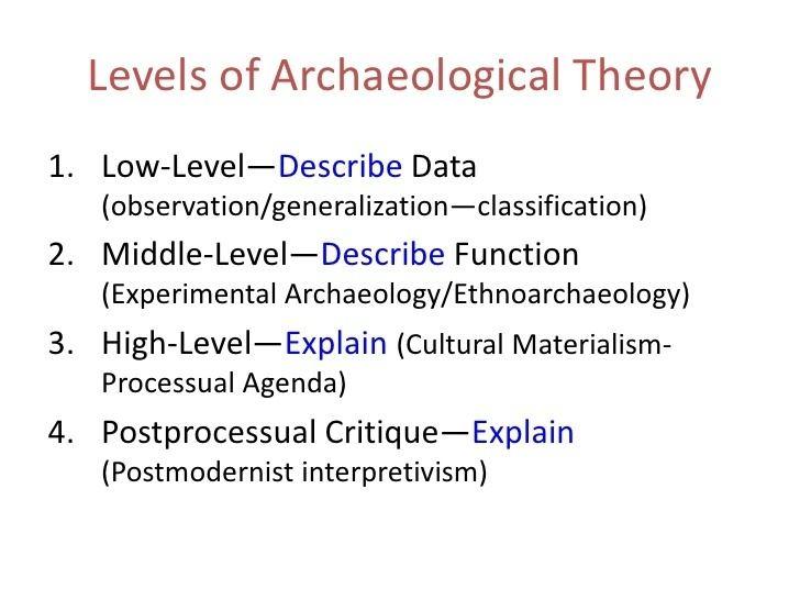 Archaeological theory - Alchetron, The Free Social Encyclopedia