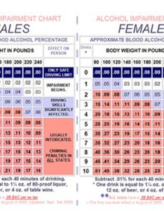 Bac charts alcohol addiction and dependency also weight chart sivanewpulse rh