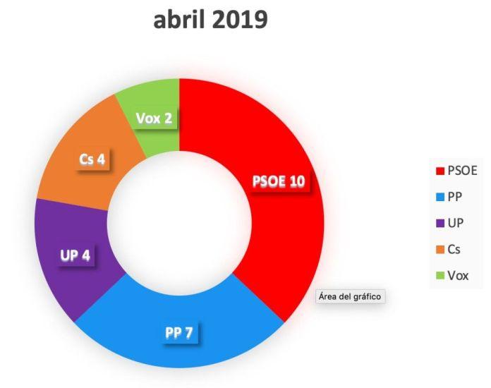 Natalia de Andrés será la próxima alcaldesa de Alcorcón