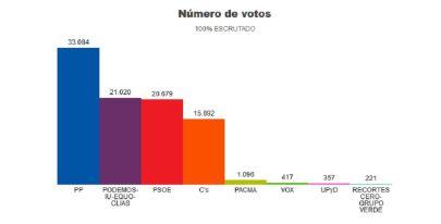 Últimos resultados electorales en Alcorcón