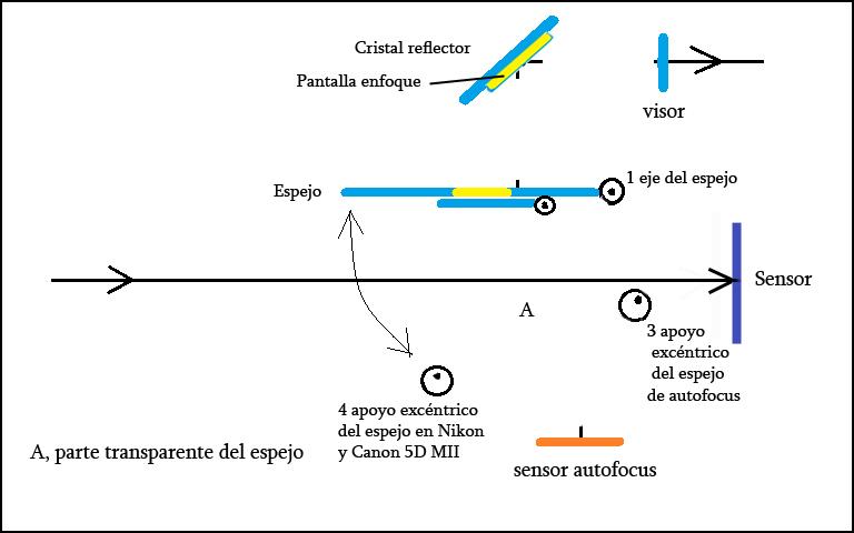 mecanismo posicion 2