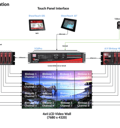 high quality video wall system from alcon mcbridegenlock wiring diagram 9 [ 1391 x 900 Pixel ]