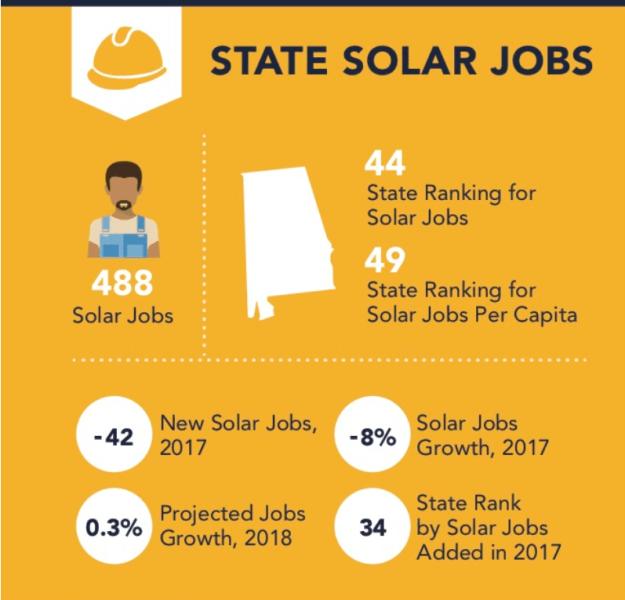 Alabama ranks #44 for solar jobs