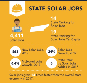 Tennessee ranks #14 for solar jobs